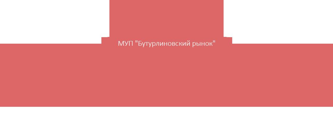 Бутурлиновский рынок